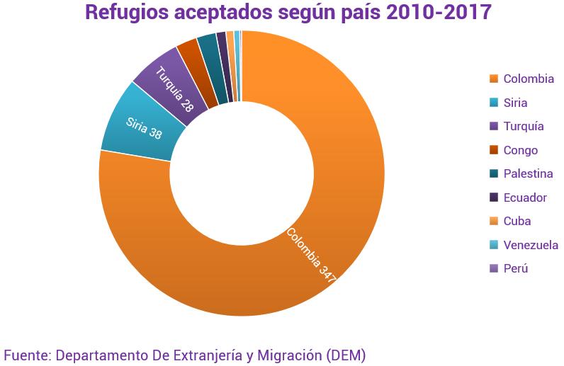 Solicitudes de refugio según país 2010-2018
