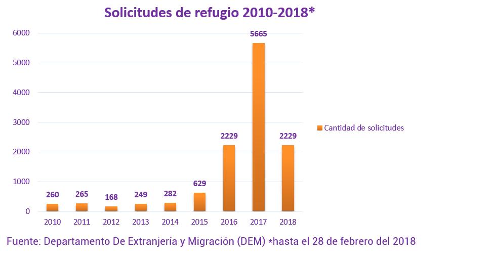 Solicitudes de refugio 2010-2018